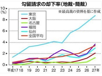 「勾留請求却下率低い大阪」 産経WEST20161031.jpeg