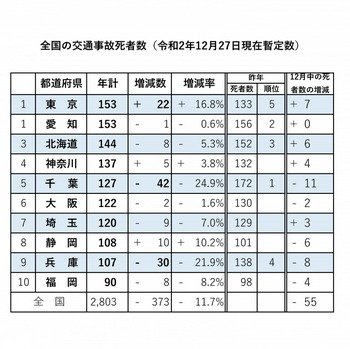 全国の交通事故死者数(令和2年12月27日現在暫定).jpg