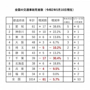 全国の交通事故死者数(令和2年5月10日現在).jpg
