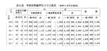 労働基準監督官の定員数推移(s23-27).jpg