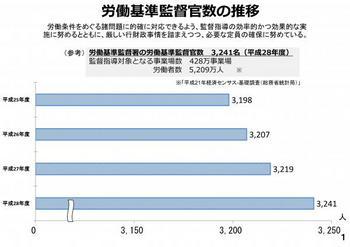 労働基準監督官数の推移.jpg