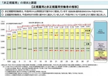 正規雇用と非正規雇用労働者の推移.jpg