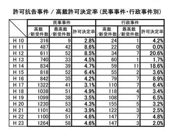 民事事件と刑事事件別の許可抗告事件新受件数.jpg