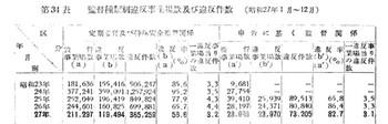 監督種類別違反事業場数等(s23-27).jpg