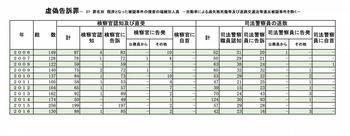 虚偽告訴、偽証-37捜査の端緒別人員.jpg
