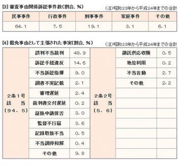 訴追審理事案統計集2.jpg