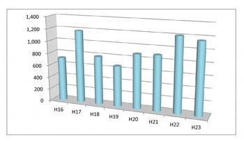 財産開示手続の新受件数.jpg