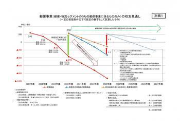 郵便事業の収支見通.jpg