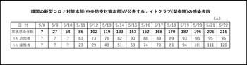 韓国コロナ感染者数ナイトクラブ.jpg